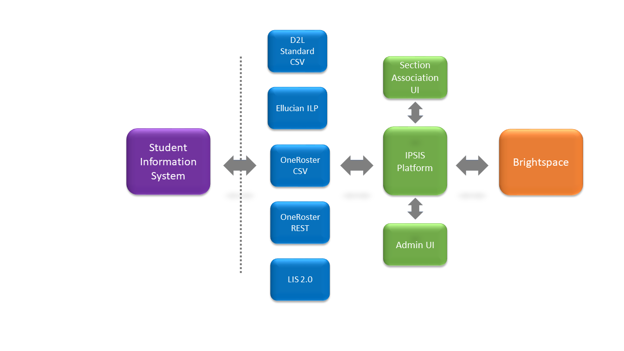 Integration Pack for Student Information Systems (IPSIS)